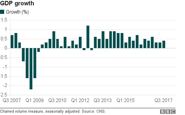 GDP growth bar chart