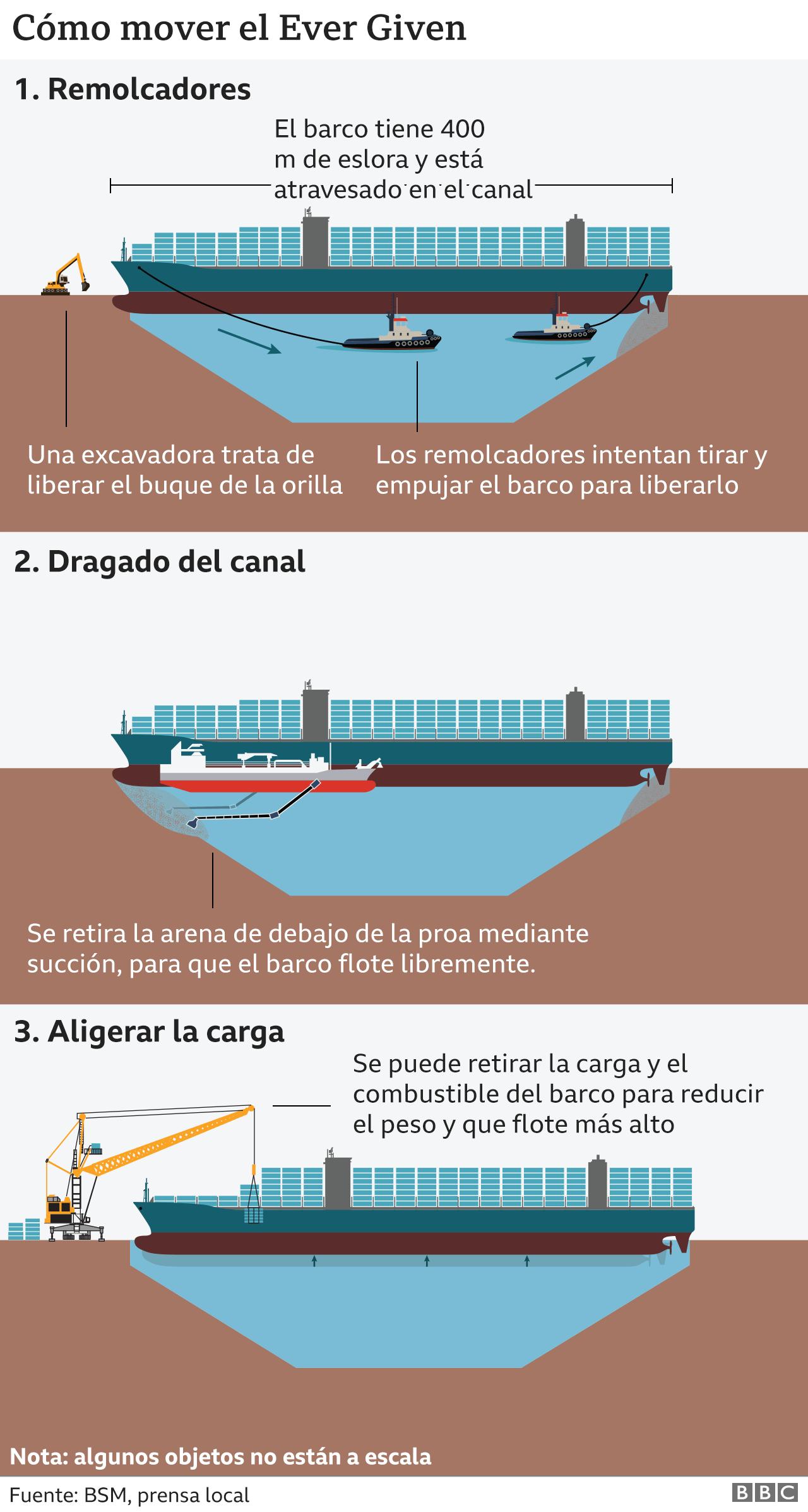 Opciones para liberar el barco