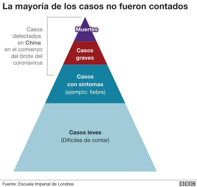 Gráfico piramidal sobre los casos en China.
