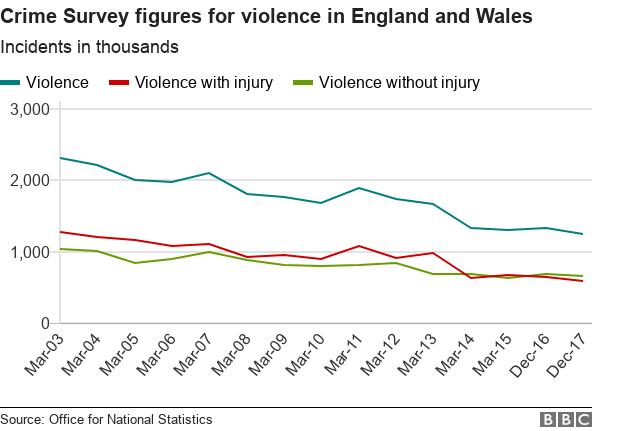 Line chart showing falling violent crime