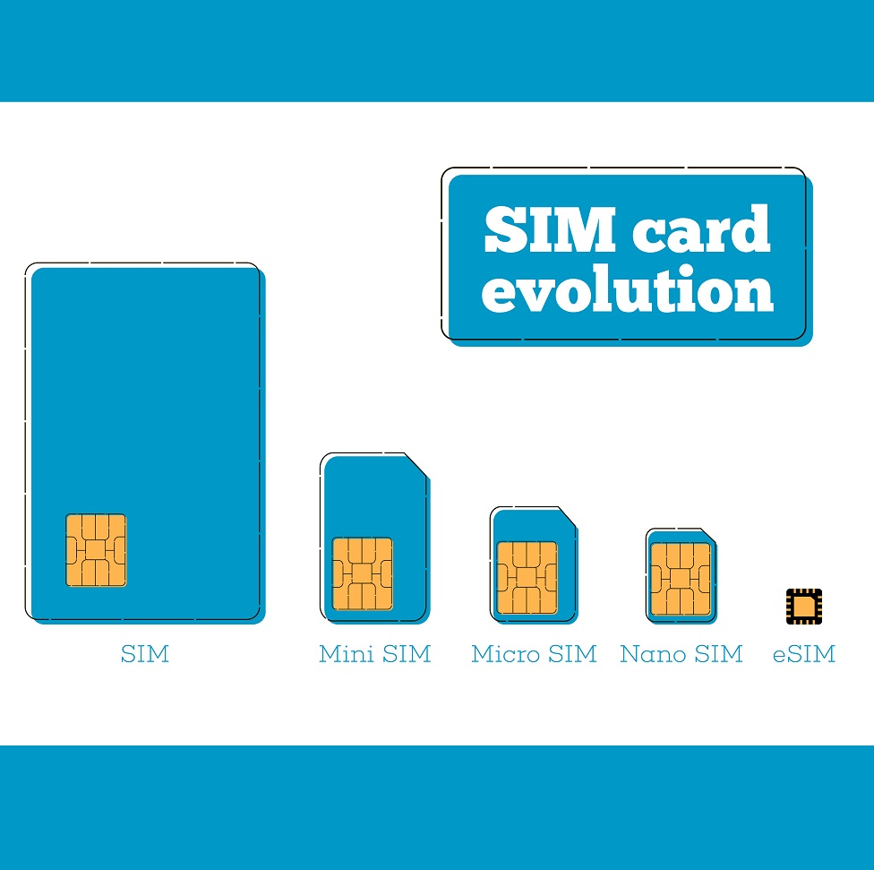 An illustration of SIM card evolution, showing five different SIMs in decreasing order: Regular SIM, mini SIM, micro SIM, nano SIM, eSIM