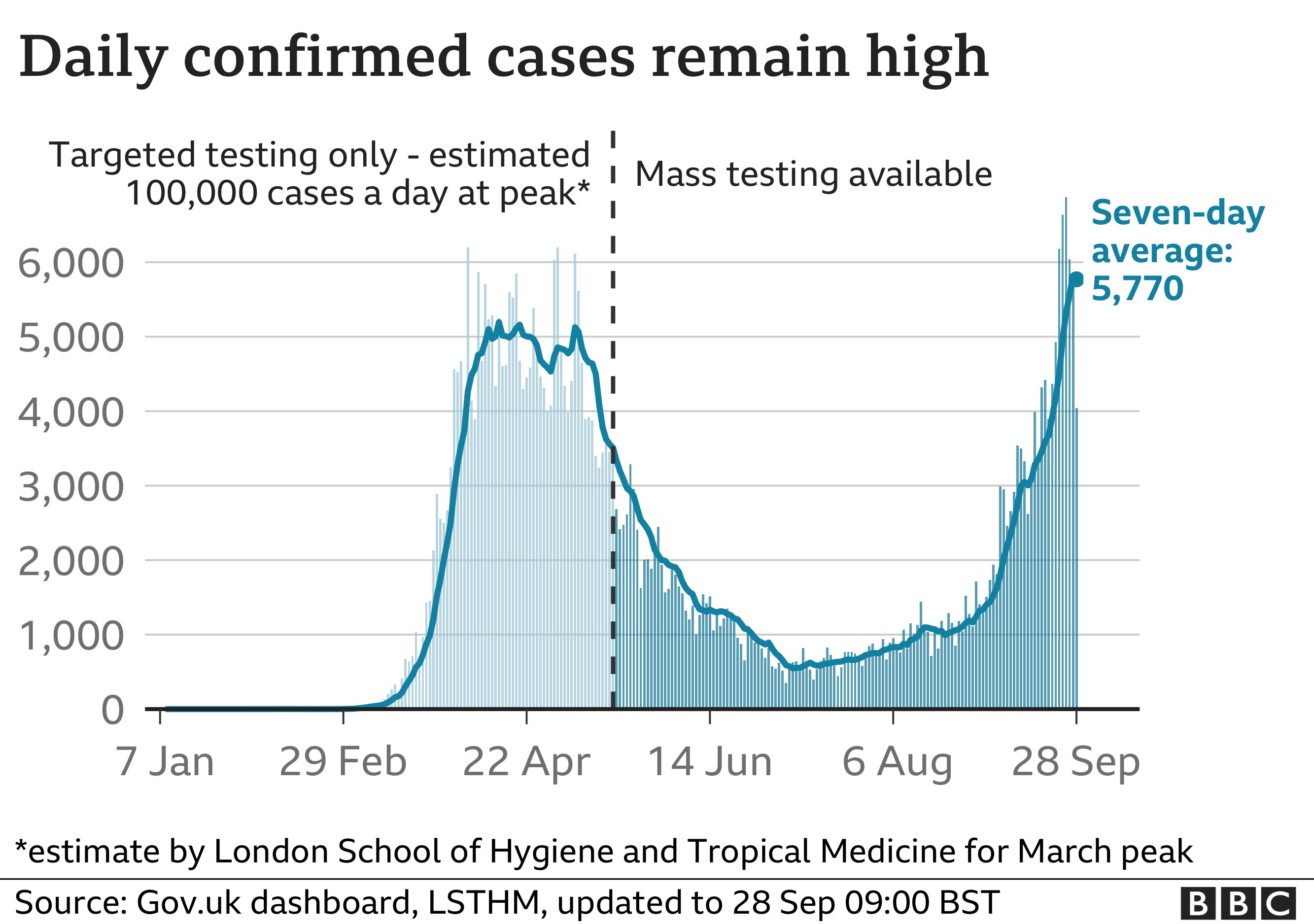 Graph showing rise in coronavirus cases