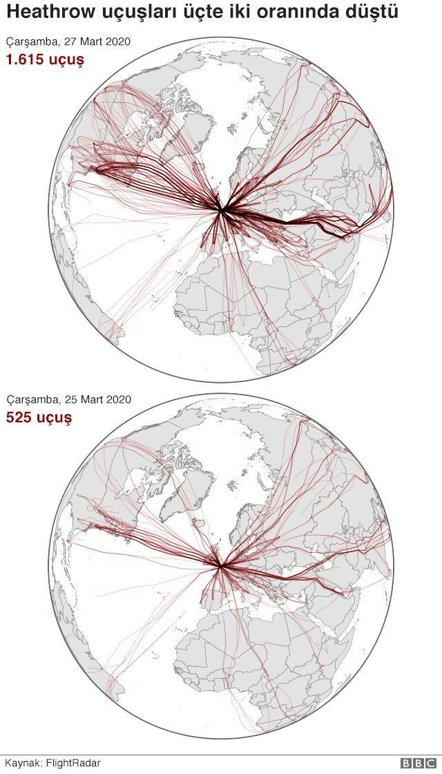 Heathrow'dan uçuşlar üçte iki oranında azaldı