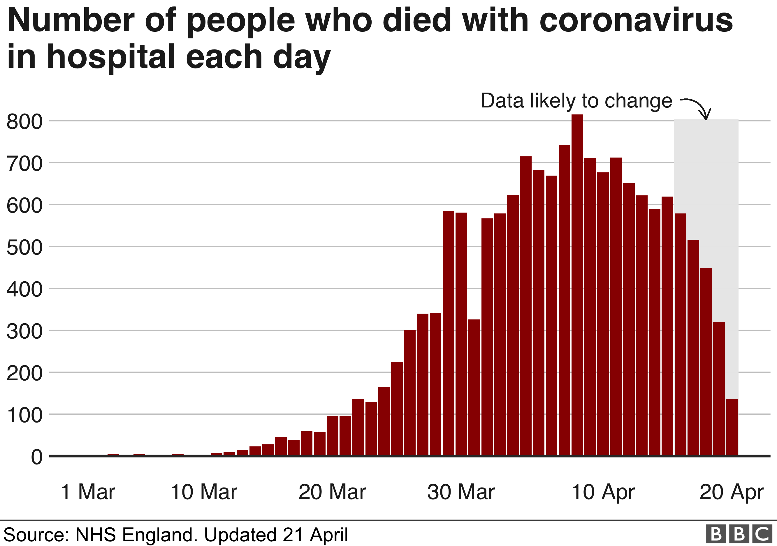 Coronavirus Deaths At 20 Year High But Peak May Be Over Bbc News