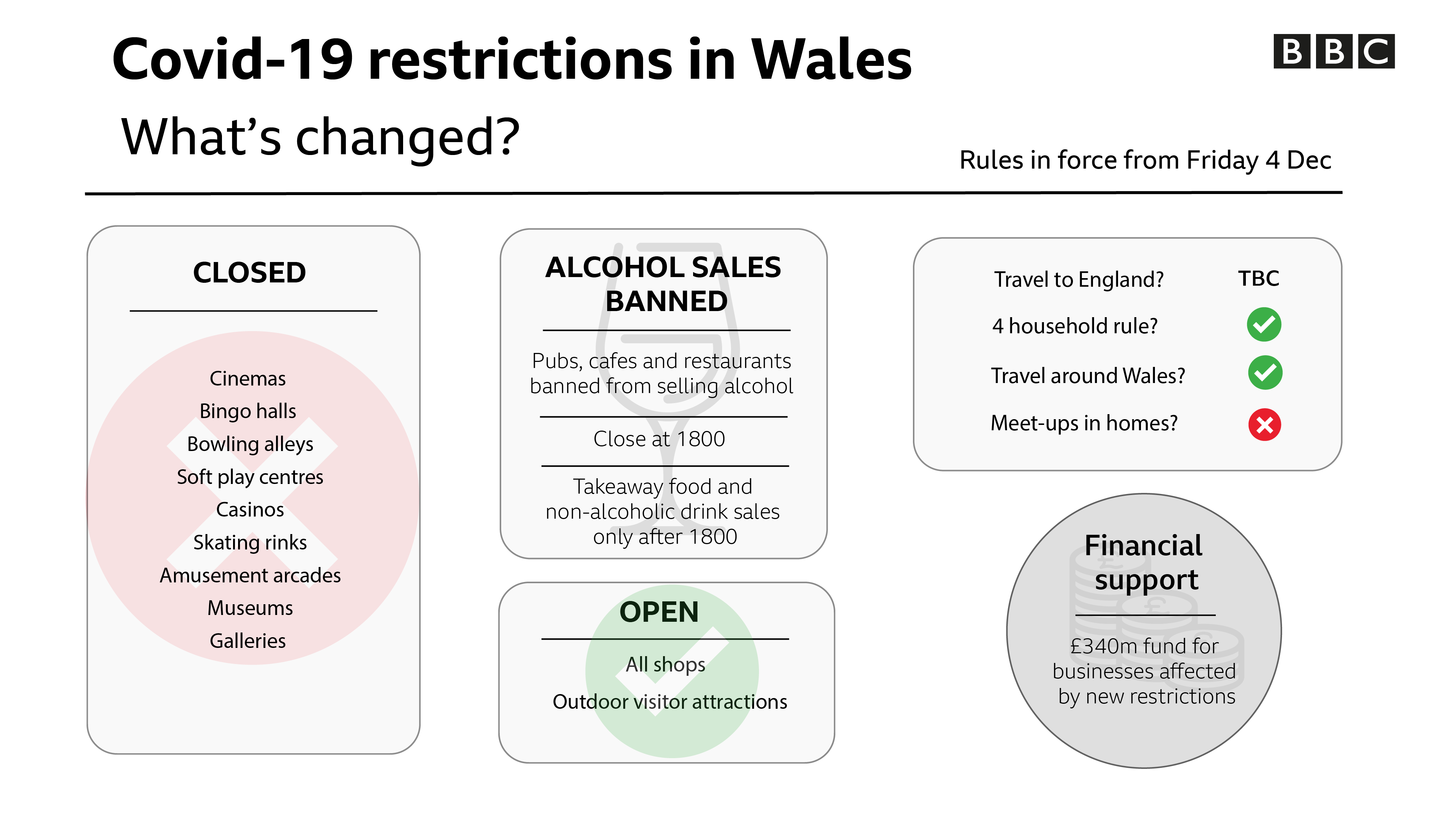 Covid-19 restrictions in Wales