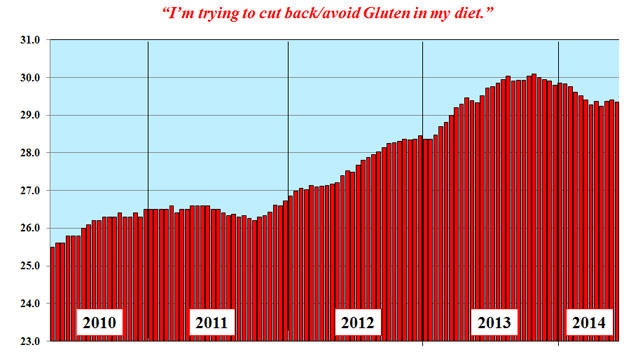 Graph showing the number of Americans hoping to cut down on gluten