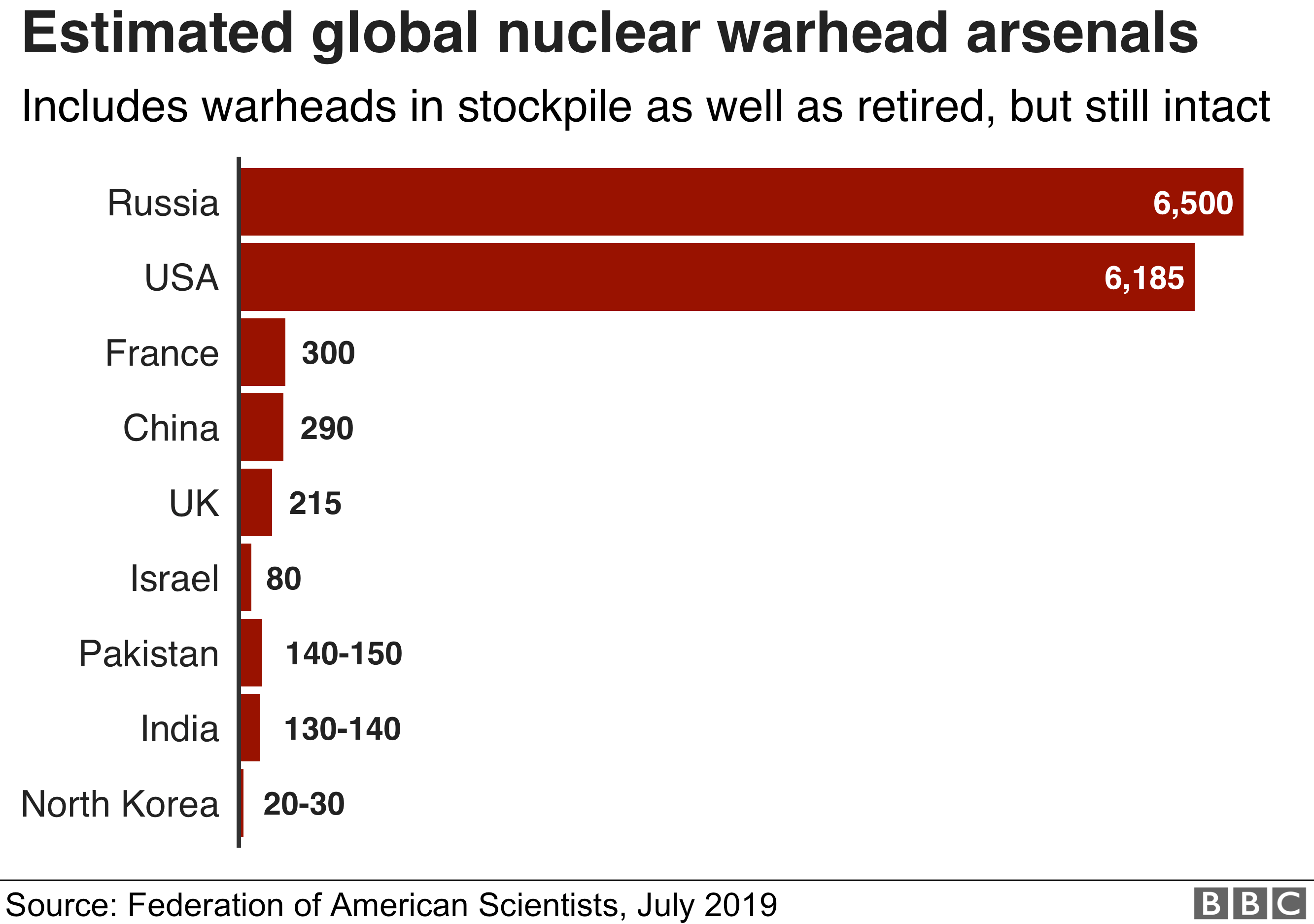 Bar chart showing estimated global nuclear warhead arsenals broken down by country