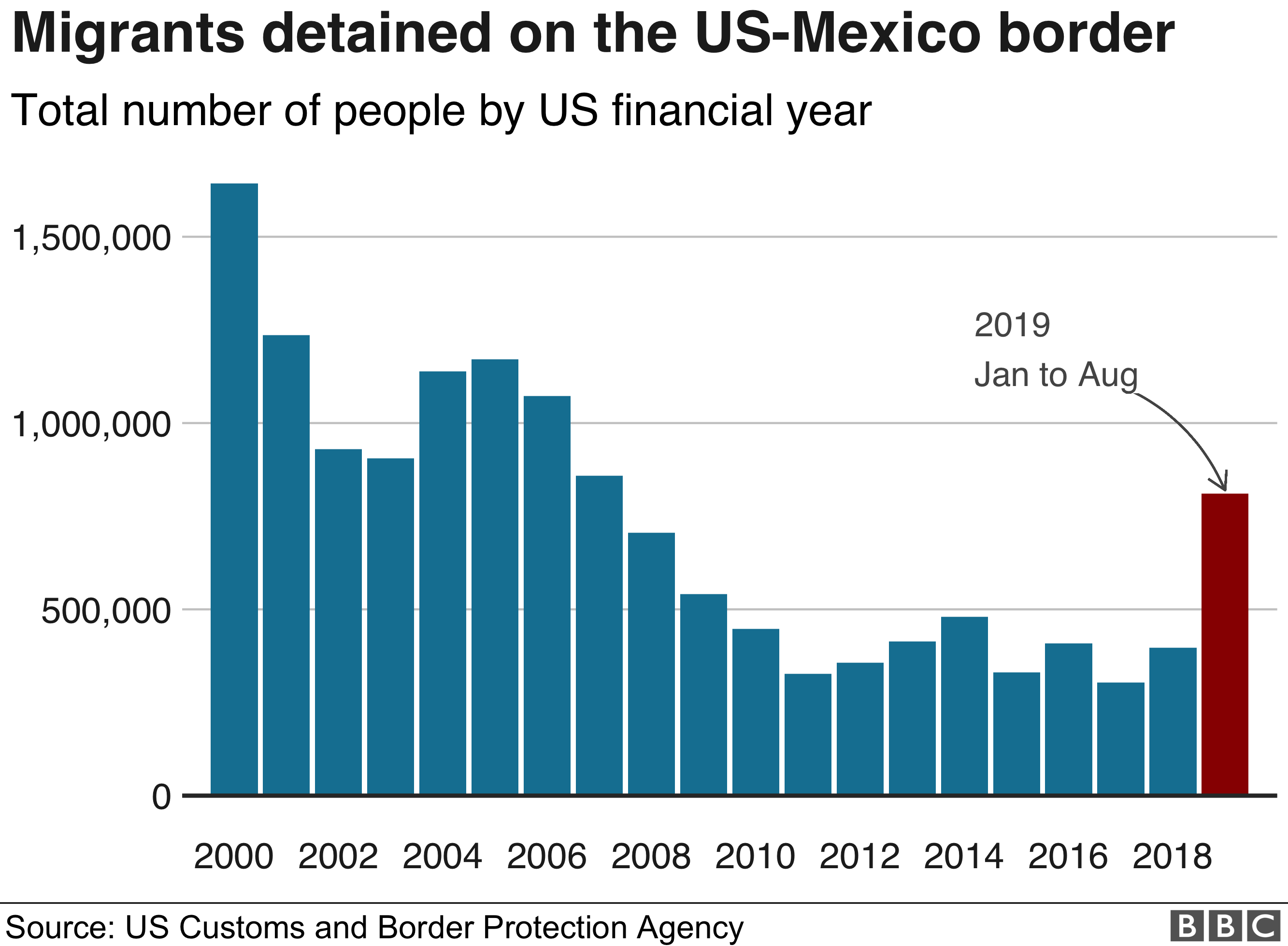 Migrants detained on the US-Mexico border from 2000-2019