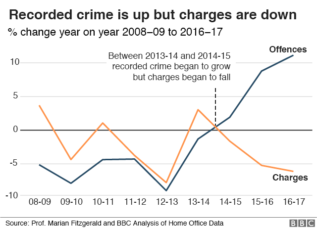 Graph showing how recorded crime is up since since 2008-2009 but charges are down