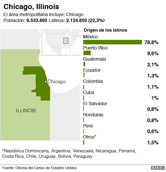 Latinos en Chicago