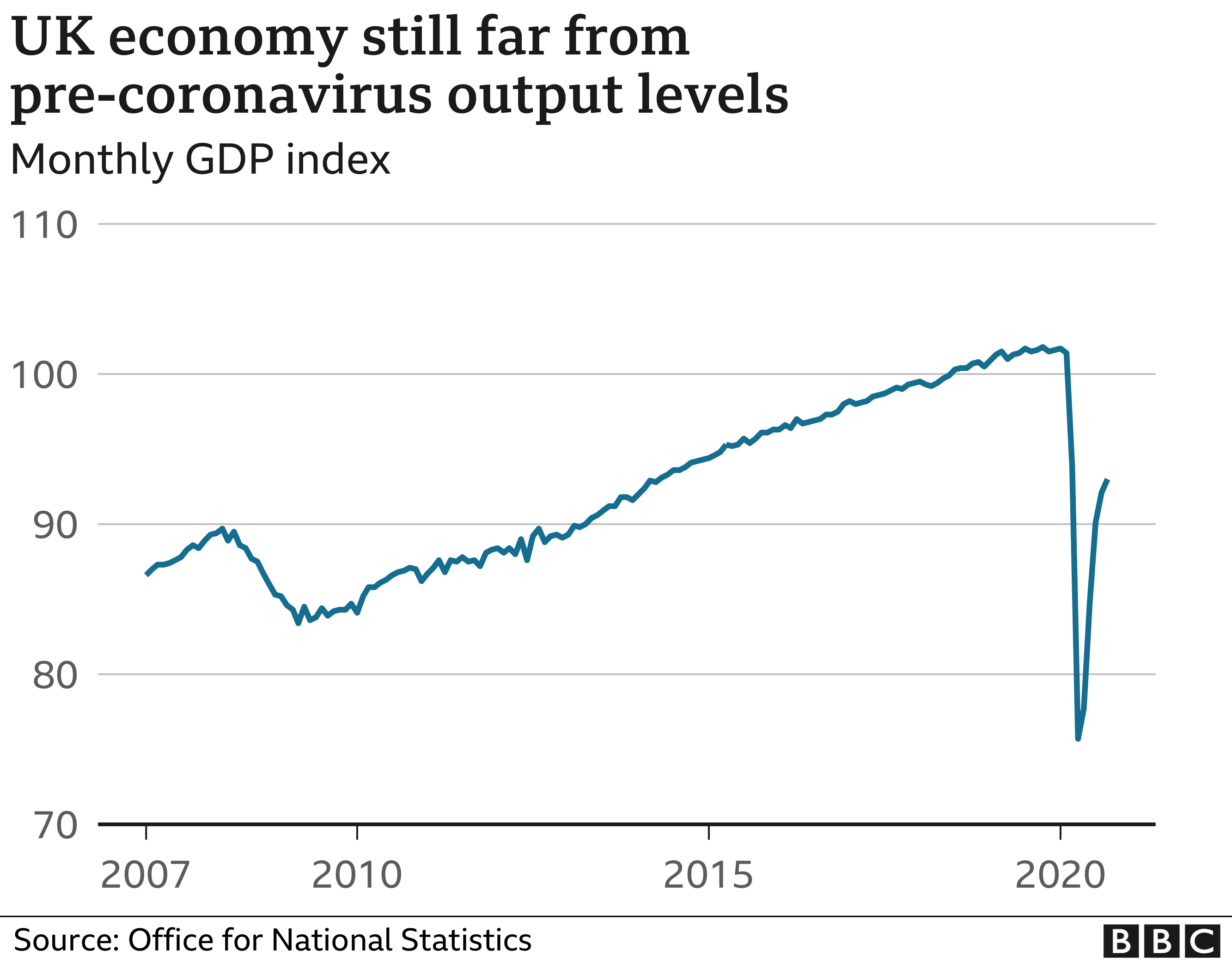 UK out of recession but growth slows in September thumbnail