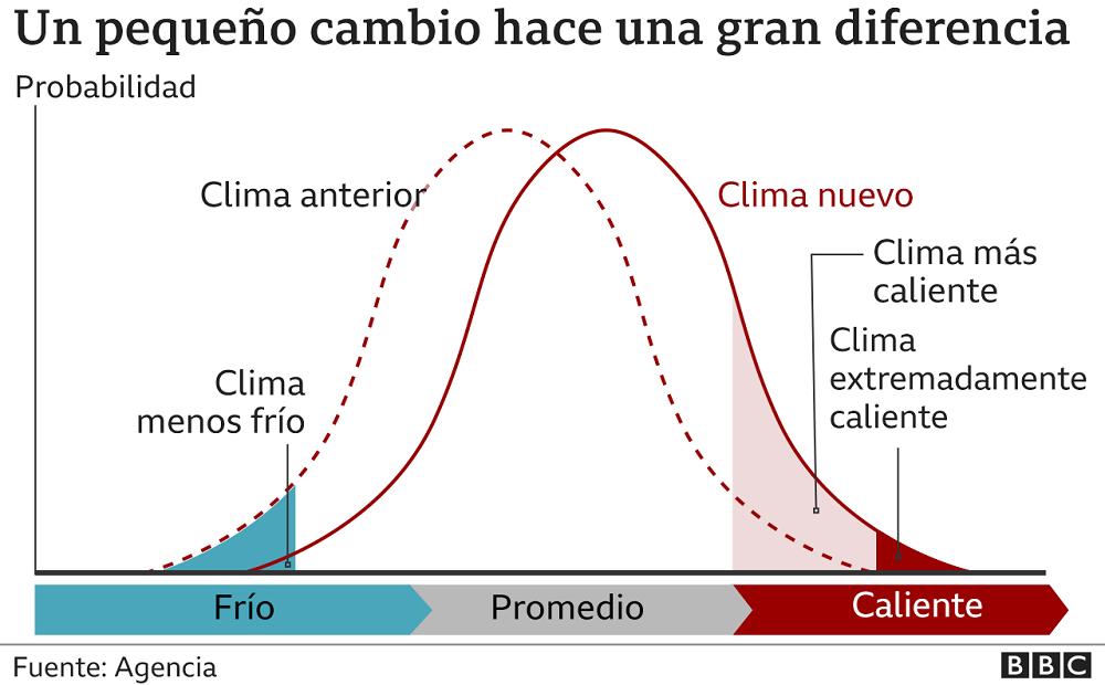 gráfico - pequeño cambio