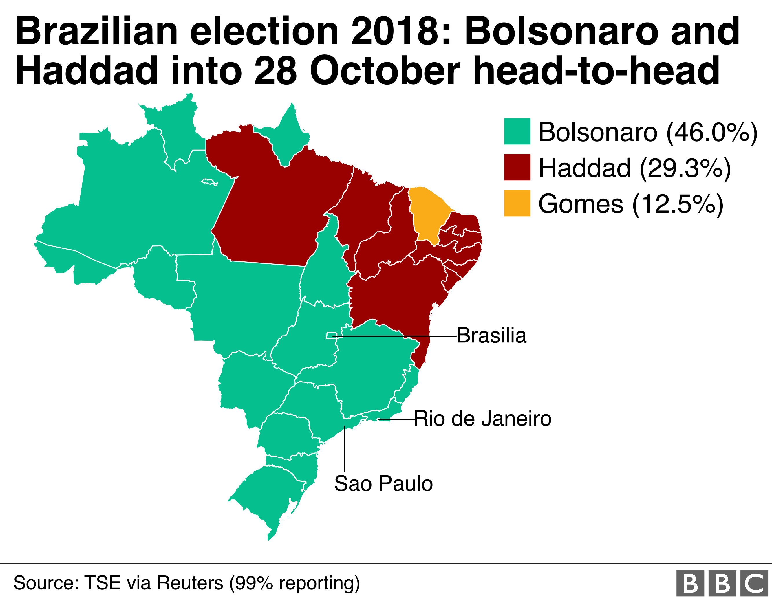 Haddad won in nine states in the north east of Brazil, while Bolsonaro dominated the rest of the country. Gomes also won his home state of Ceara