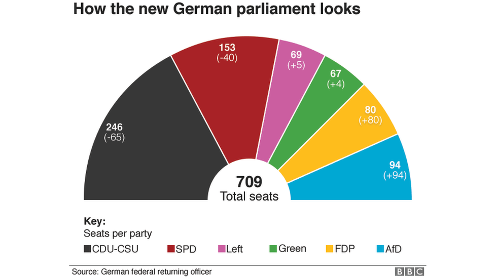 Chart showing distribution of parliamentary seats: CDU-CSU (246); SDP (153); Left (69); Green (67); FDP (80); AfD (94)