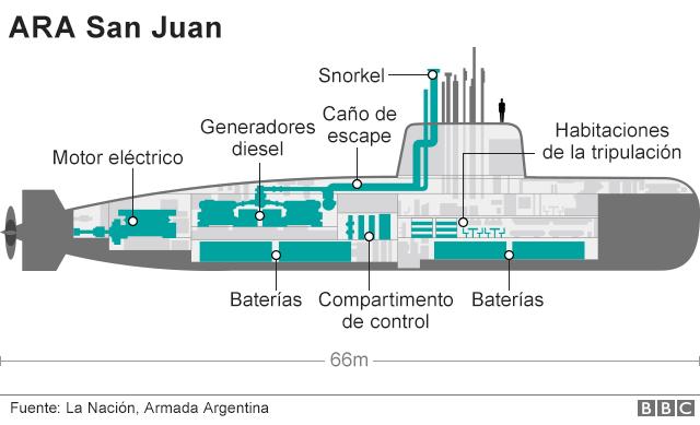Infografía del submarino.