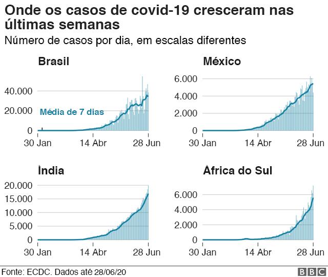 gráficos de quatro países onde o número de casos está em alta