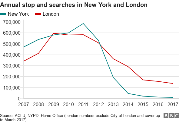 Line graph showing falling stop and searches in New York and London