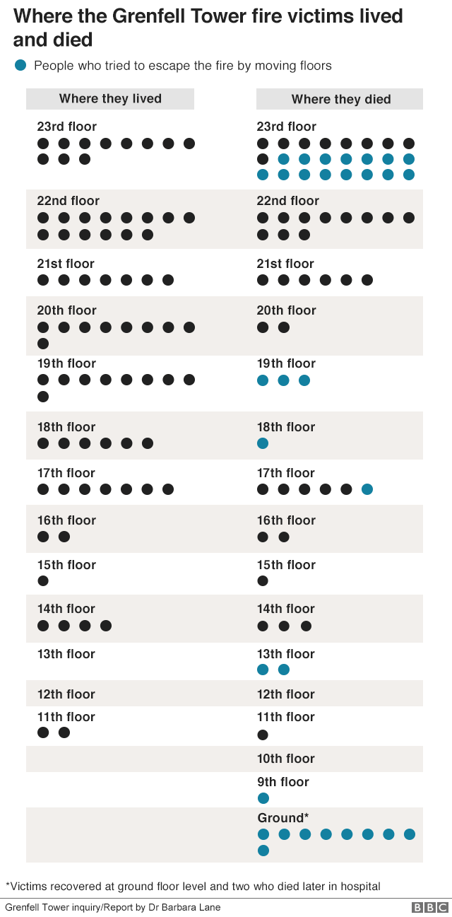 Graphic showing where Grenfell victims lived and died