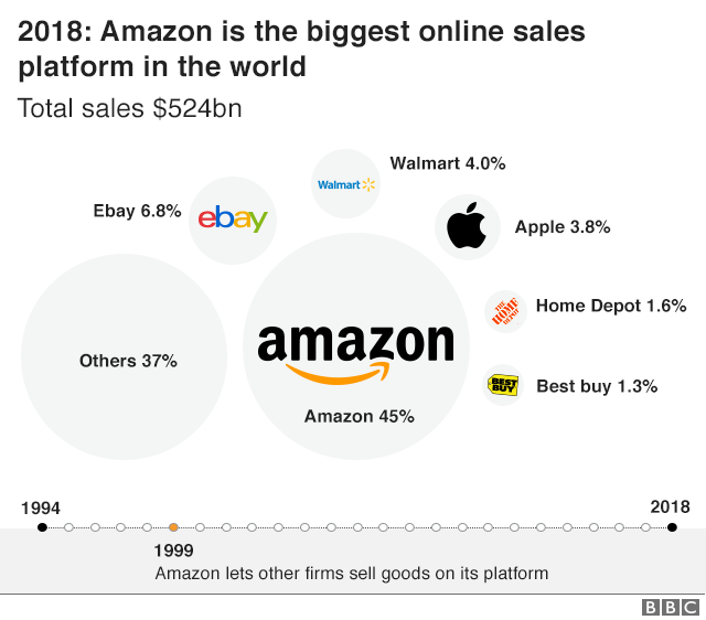 Total Online sales and market share