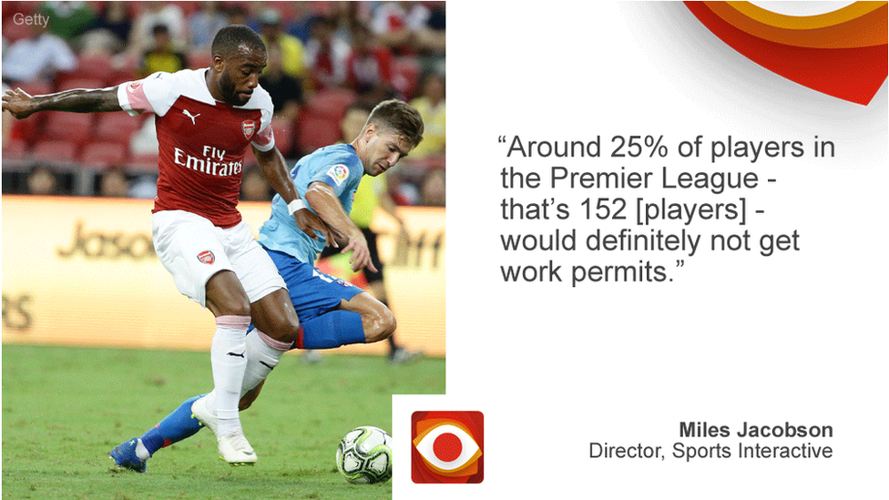 Miles Jacobson saying: Around 25% of players in the Premier League - that's 152 [players] - would definitely not get work permits.