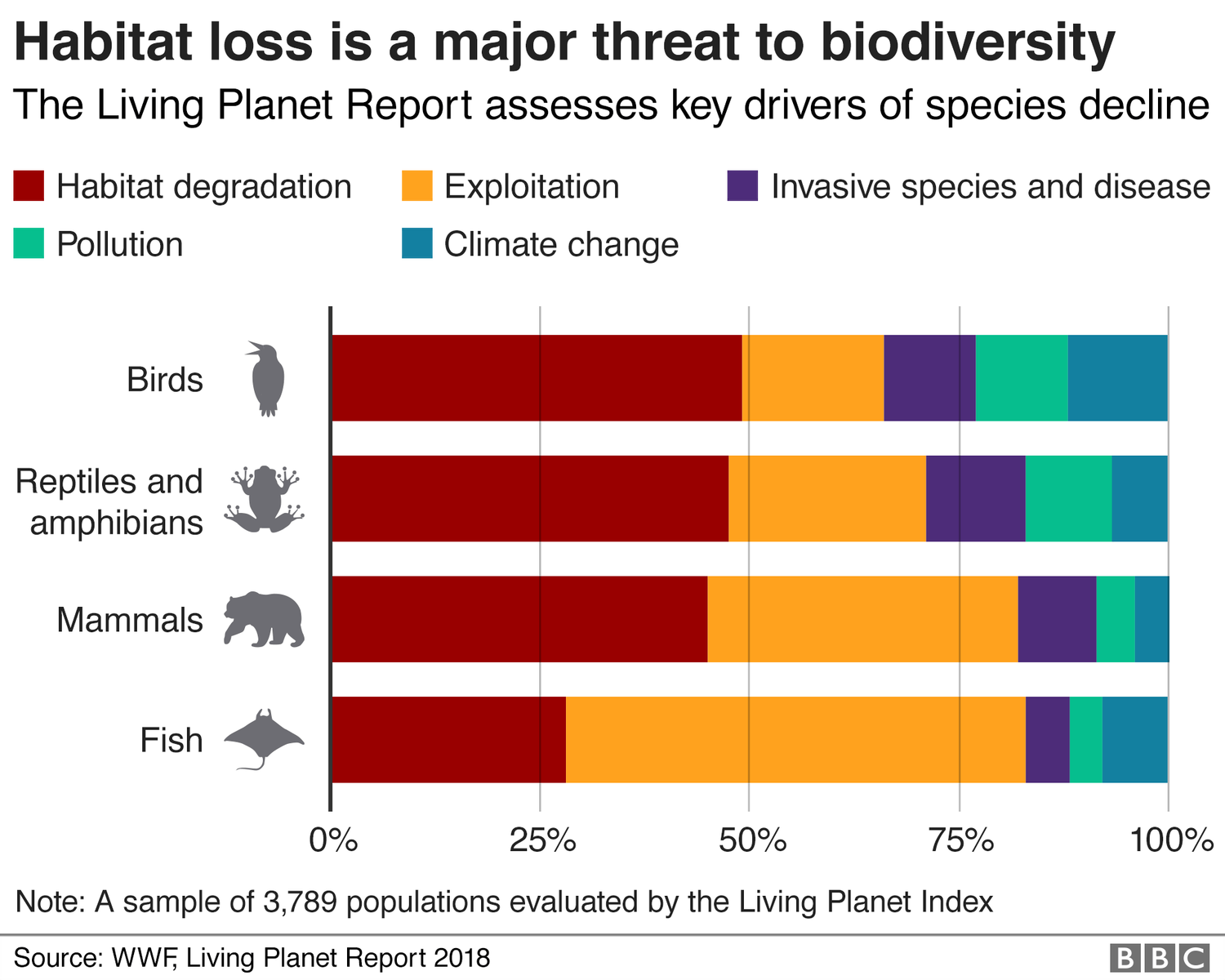 graphic showing the key drivers of biodiversity based on data from the Living Index Report, showing that habitat loss is the biggest threat to biodiversity