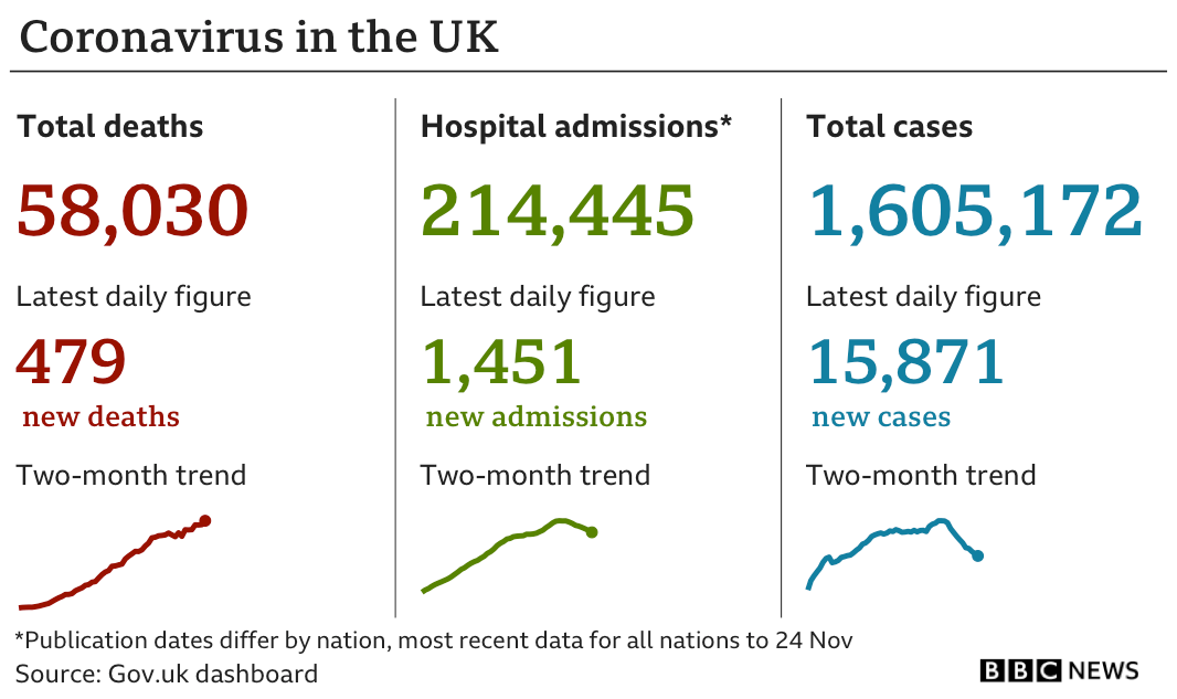 Government statistics show 58,030 people have died of coronavirus, up 479 in the previous 24 hours, while the total number of confirmed cases is now 1,605,172, up 15,871, and hospital admissions since the start of the pandemic are now 214,445, up 1,451