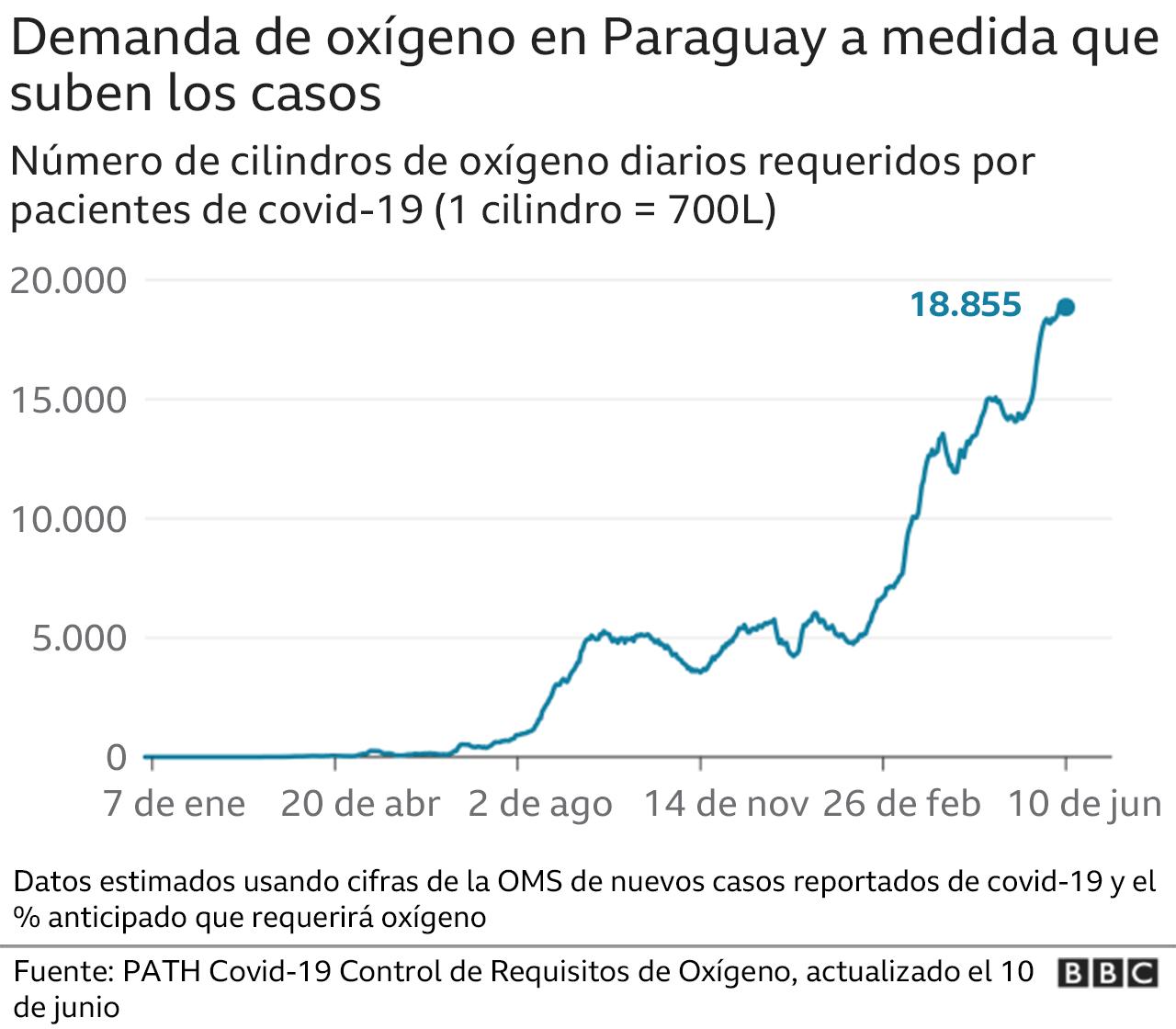 Gráfico que muestra la demanda de oxígeno en Paraguay