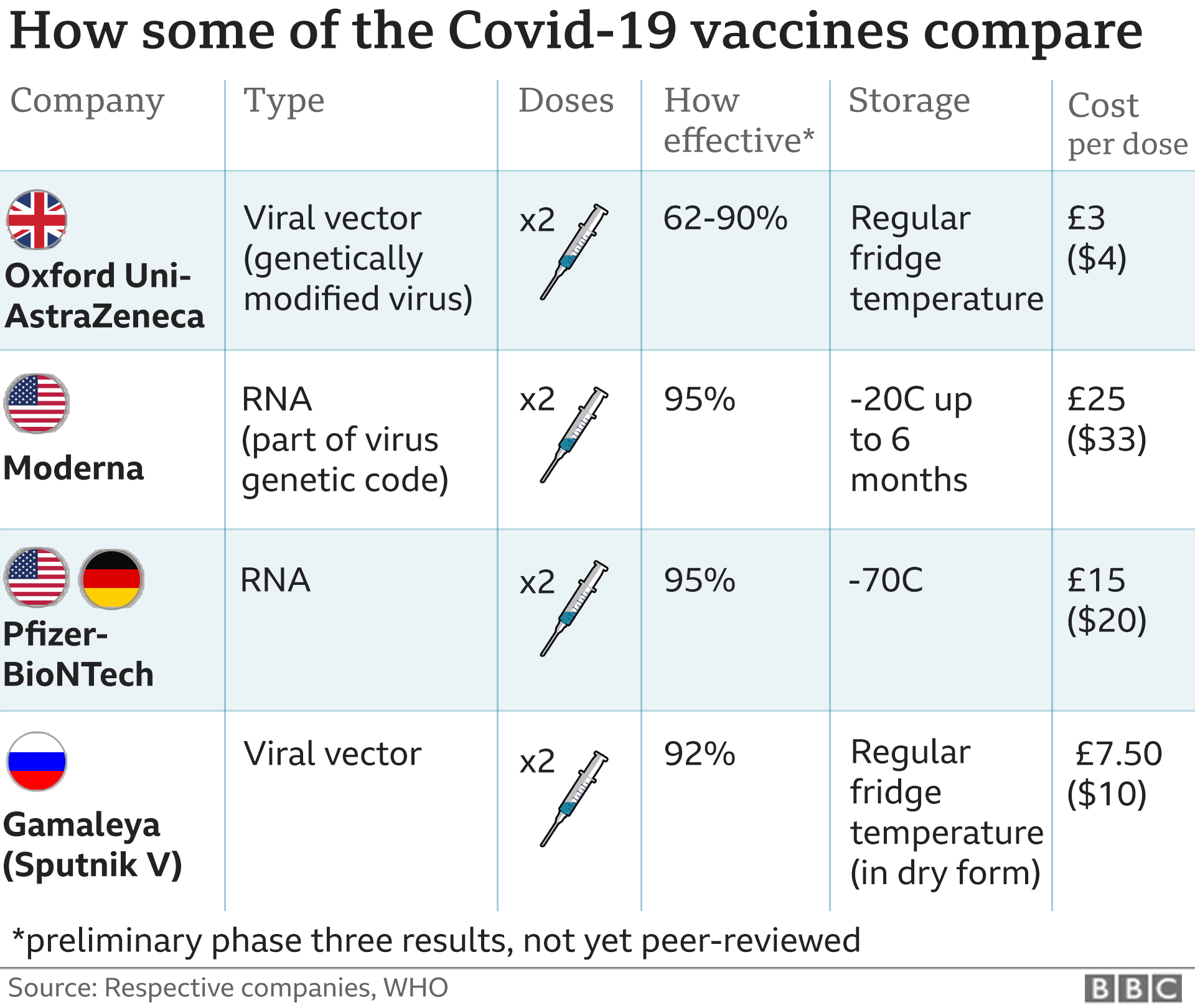 Oxford Covid Vaccine Safe And Effective Study Shows Bbc News