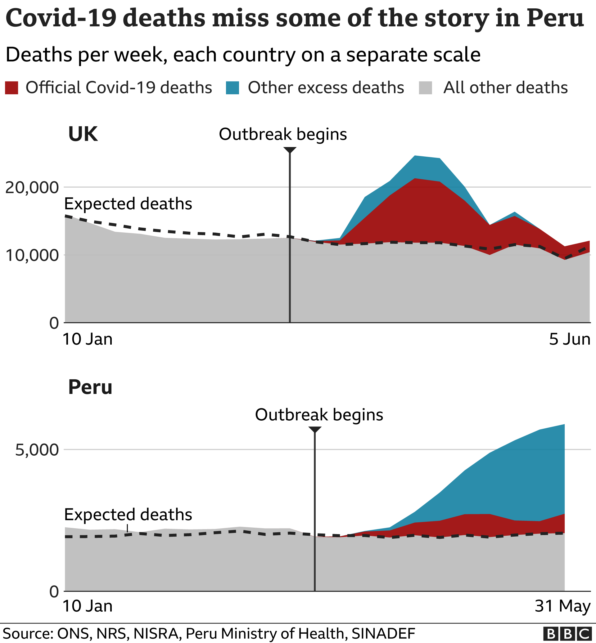 Coronavirus How Does The Uk S Death Toll Compare With Other Countries Bbc News