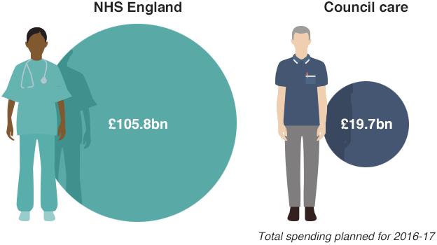 Graphic spending