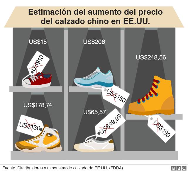 Infografía que muestra los precios de los zapatos fabricados en China y vendidos en Estados Unidos. Los precios actuales y si las tarifas suben un 25%.