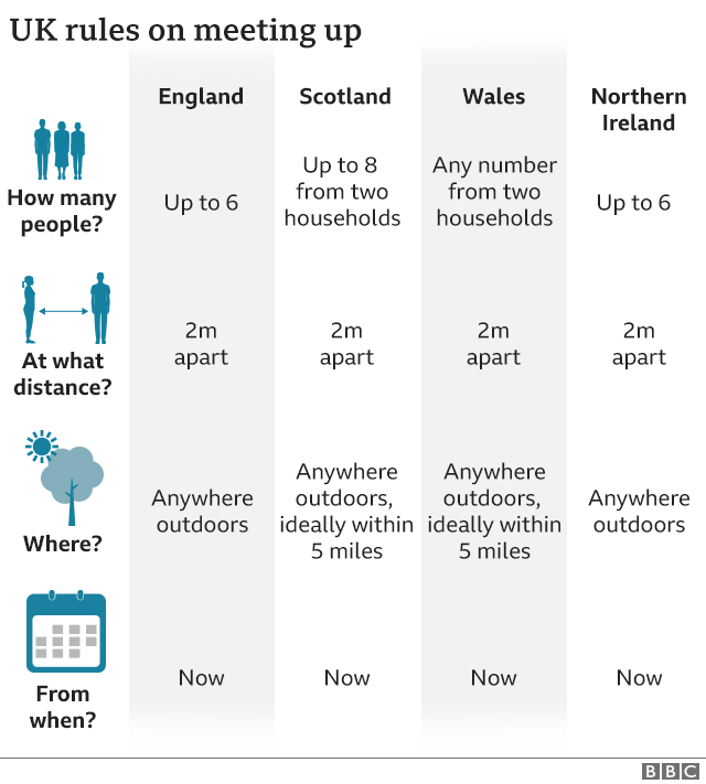 Graphic showing how the rules on meeting up differ between the nations