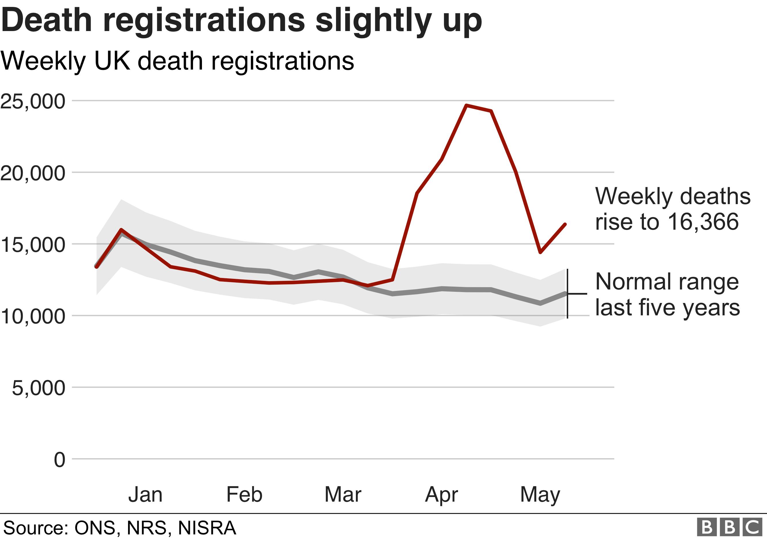 Coronavirus Deaths Fall To Six Week Low Bbc News