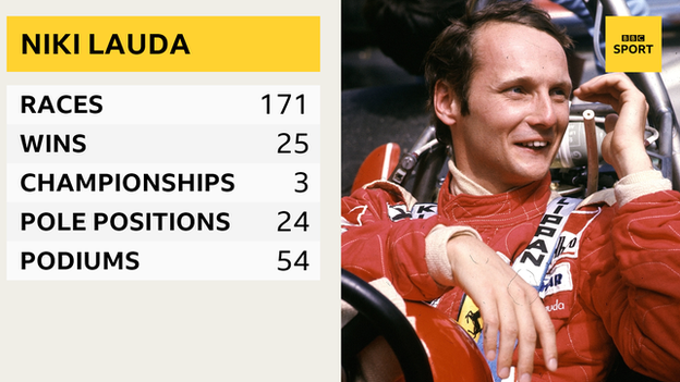 A graphic to show Niki Lauda's Formula 1 career. Races: 171, wins: 25, championships 3, pole positions 24, podiums 54