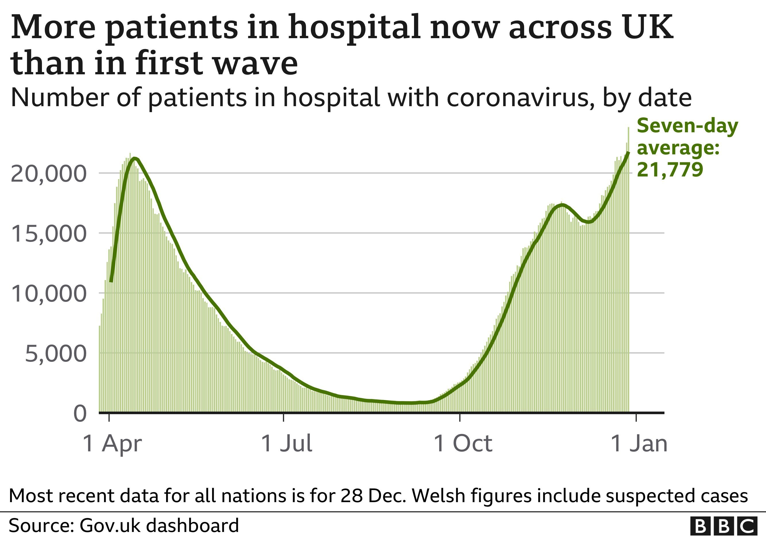 Graphic showing how many people are in hospital in the UK