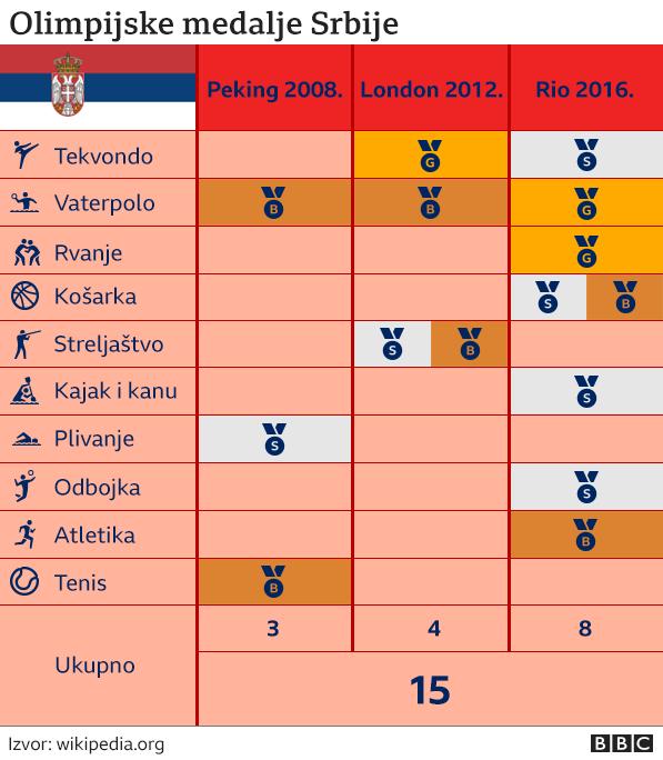 Olimpijske medalje Srbije