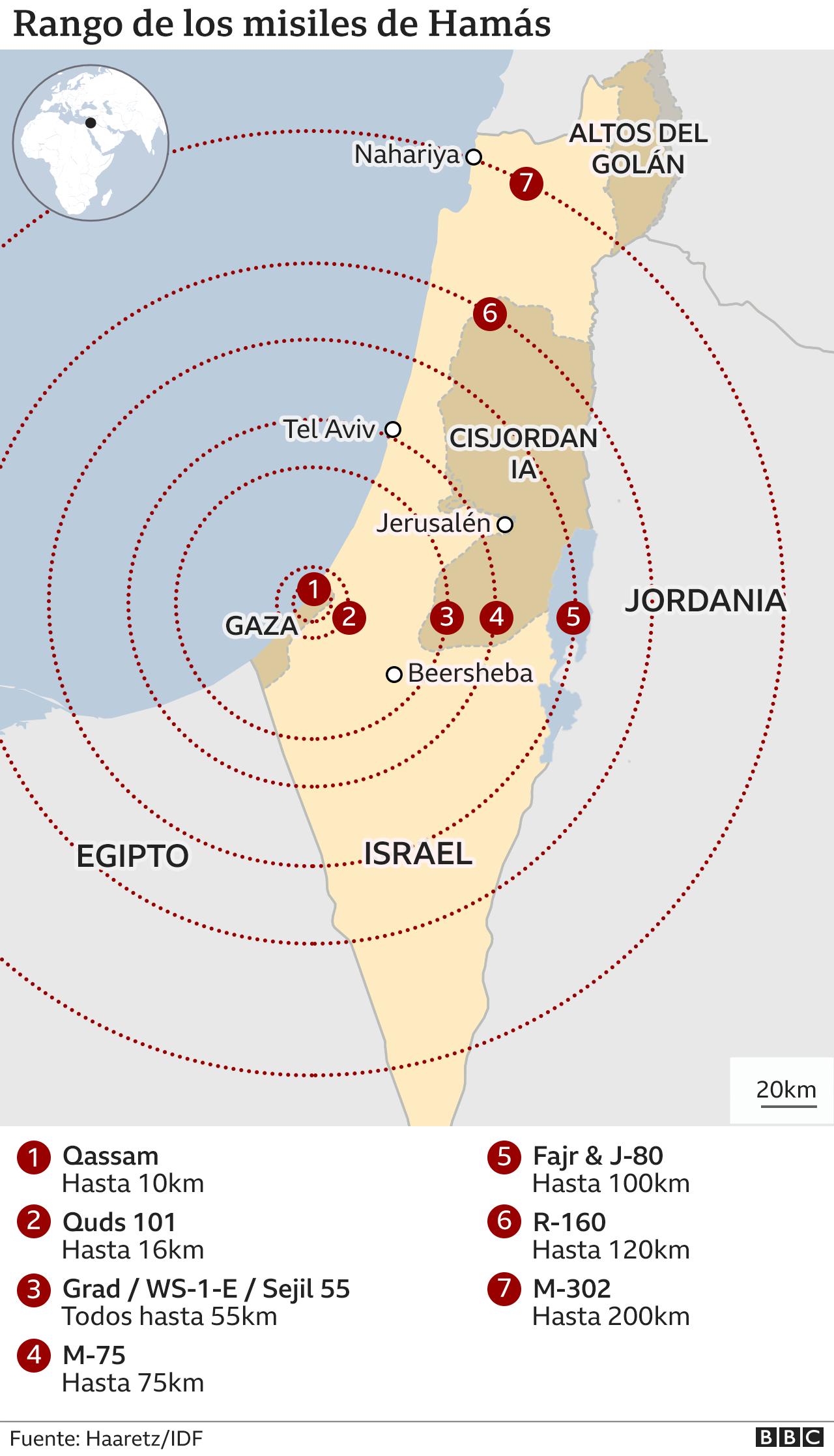 Gráfico rango de misiles de Hamás