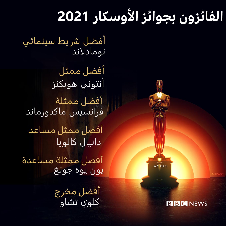 قائمة بأصحاب أبرز الجوائز
