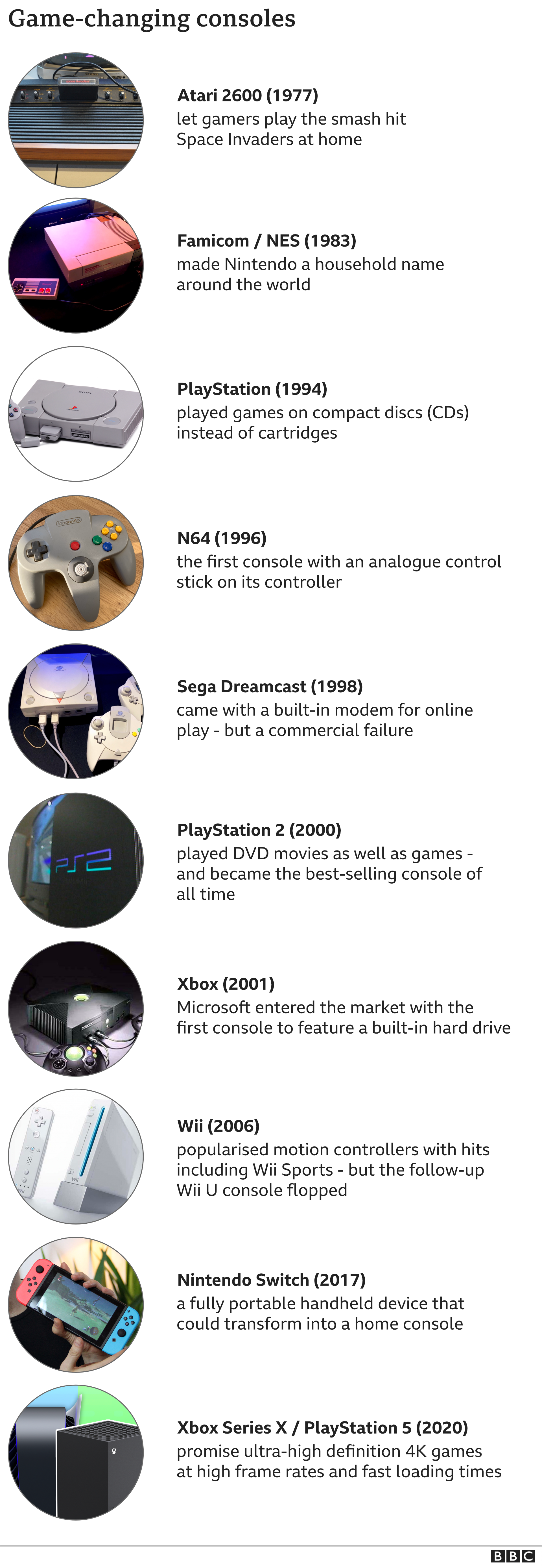 A list of game-changing consoles - showing the Atari 2600 from 1977 up to the PS5 and Xbox Series X