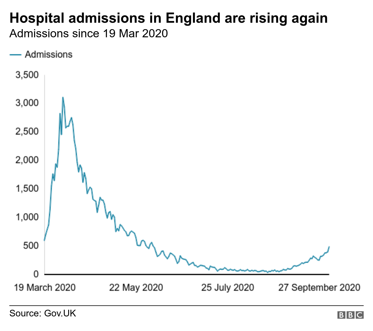 Hospital admissions in England are rising again