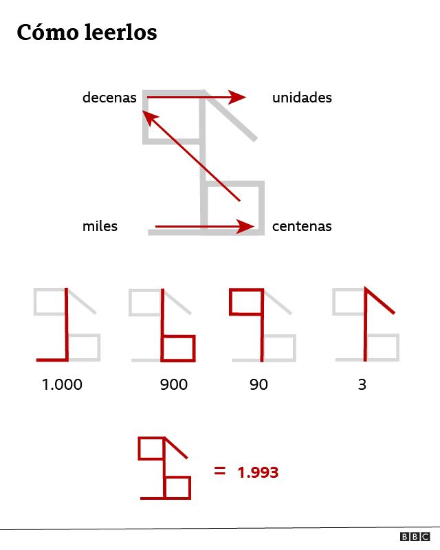 Explicación de cómo leer los números