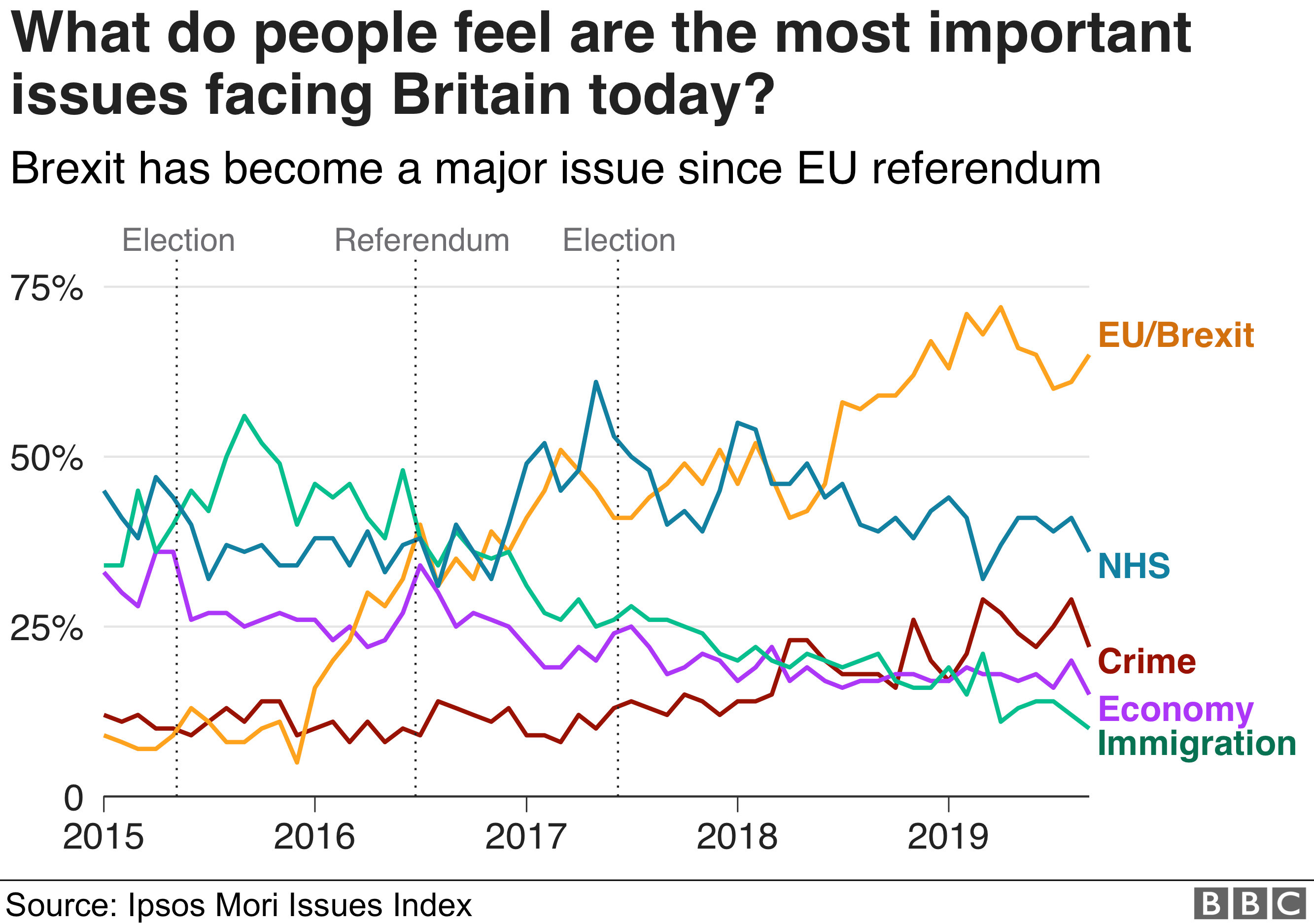 Graph of issues concerning voters over the years. Latest figures show greatest concern is EU/Brexit, followed by NHS, Crime, Economy then Immigration