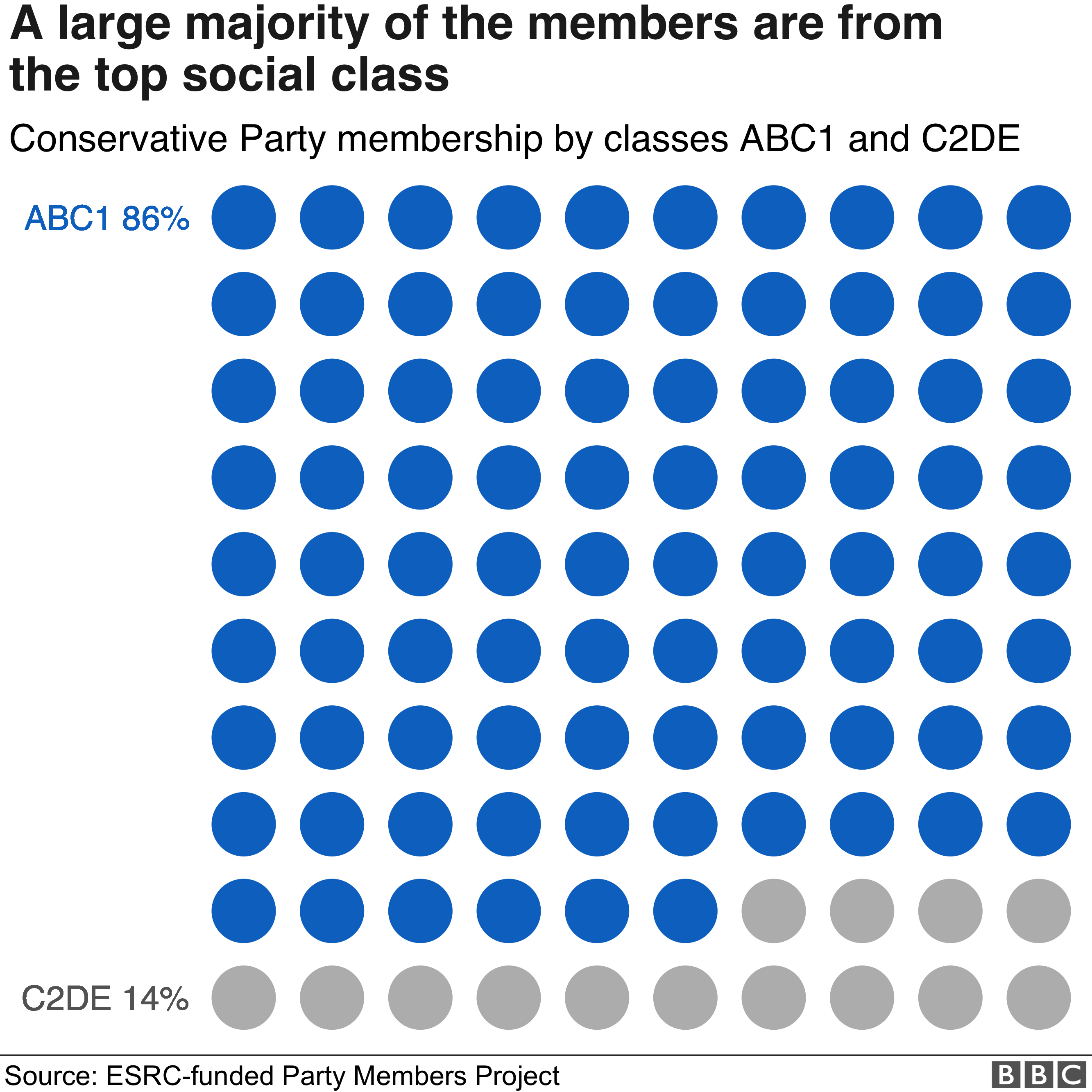 Proportion of Tory Party members from the top social class