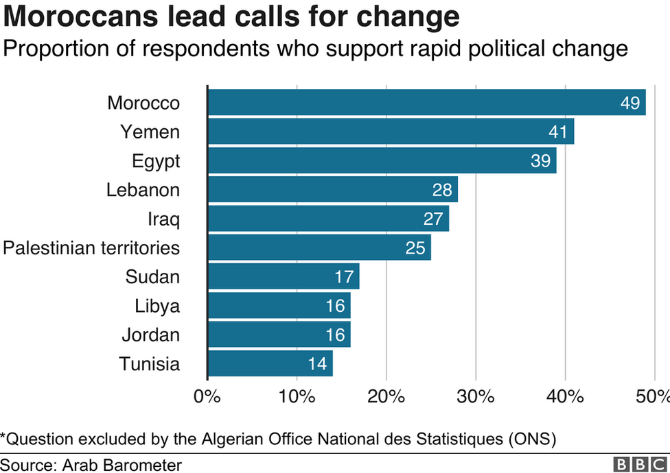 Graph showing that Moroccans are the most likely to support rapid political change