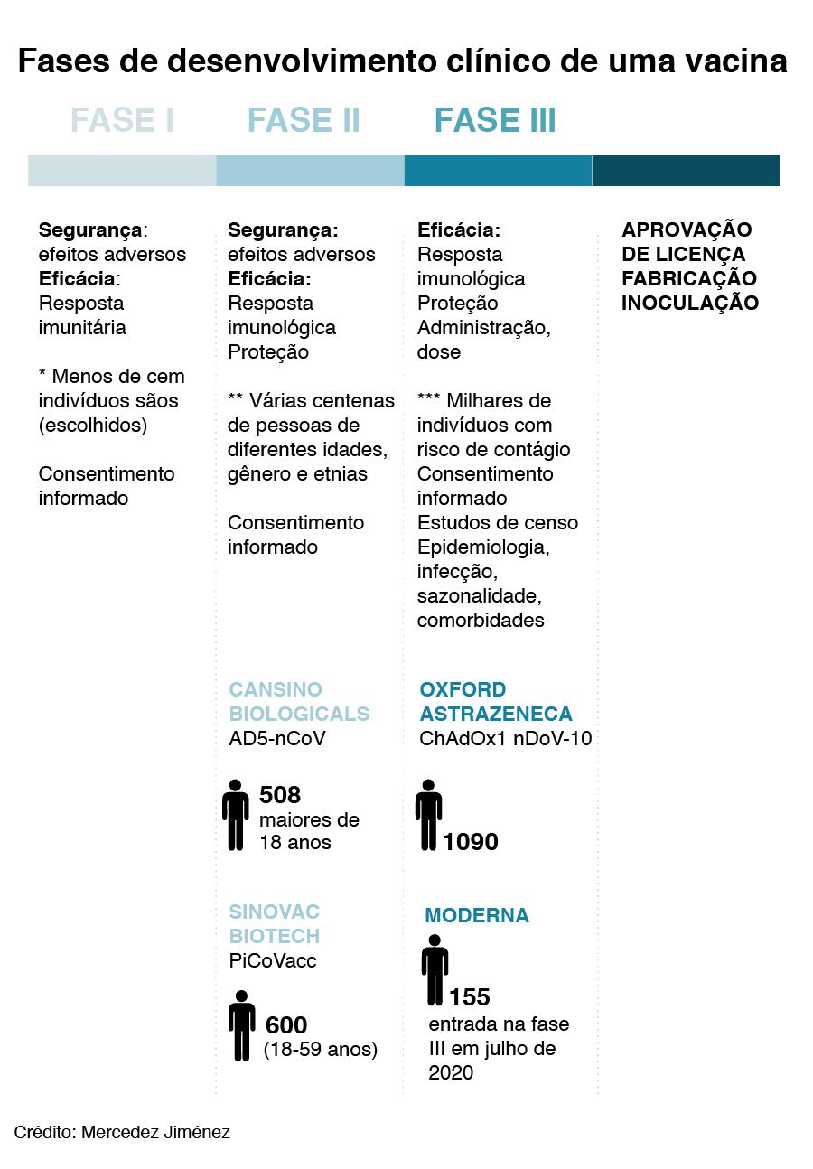 Fases de desenvolvimento de uma vacina. Estado dos ensaios clínicos das vacinas contra Sars-CoV-2