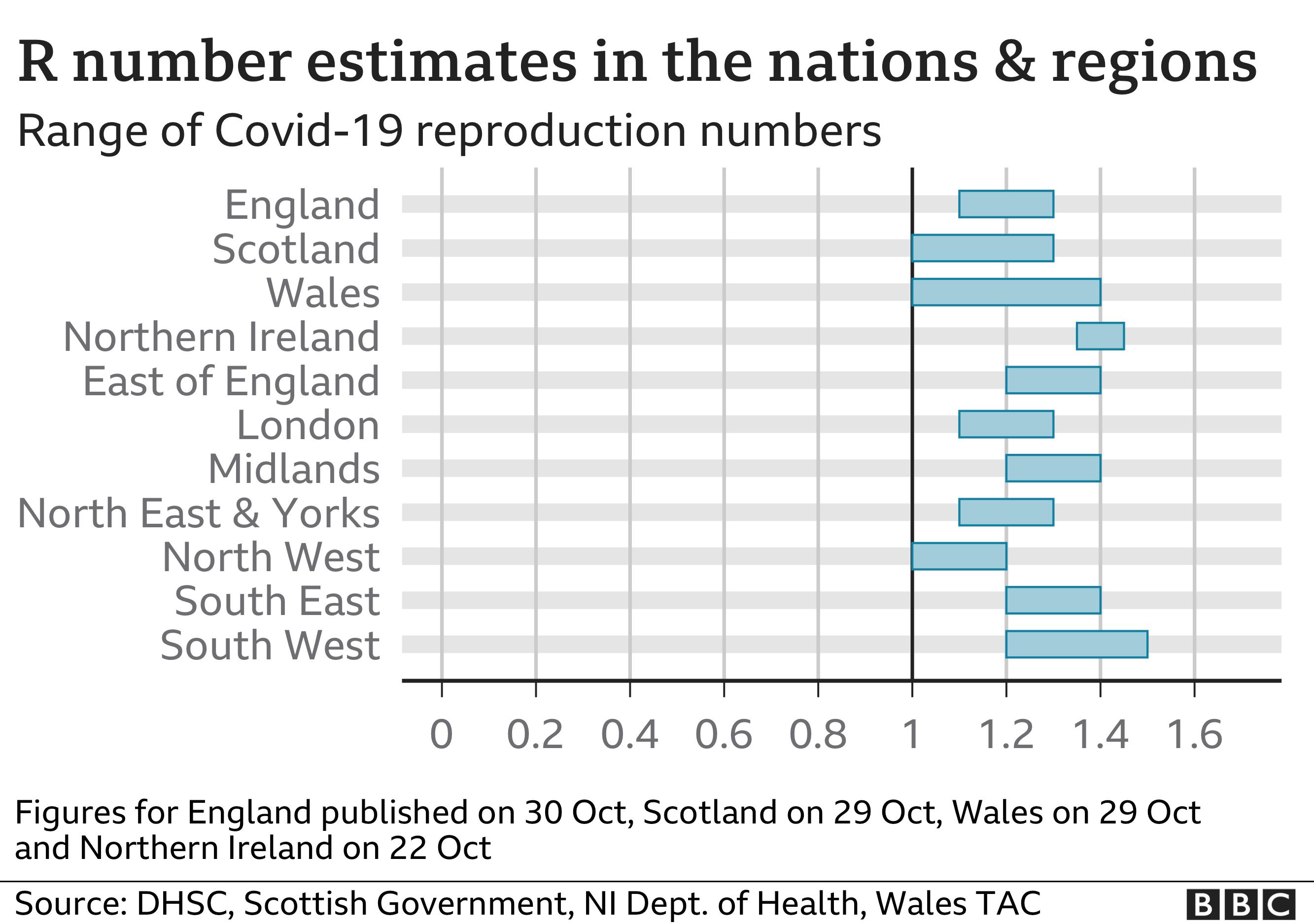R rate regional chart