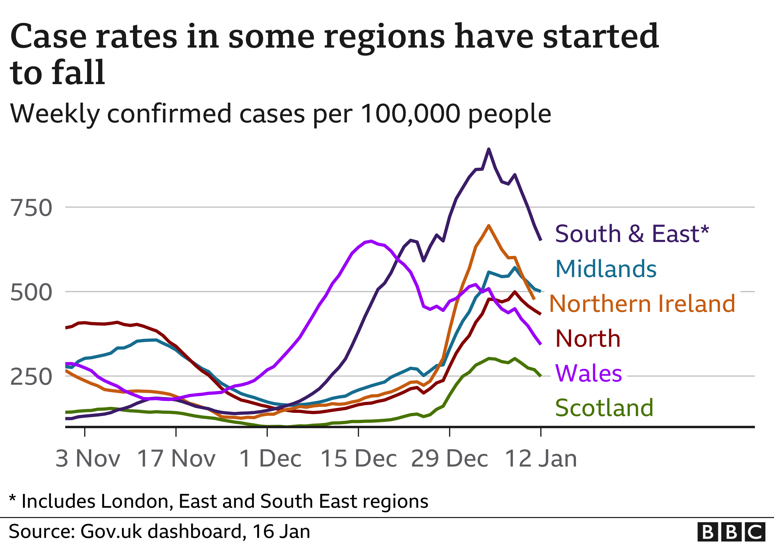 Chart showing early signs that cases may be falling in some regions and nations of the UK