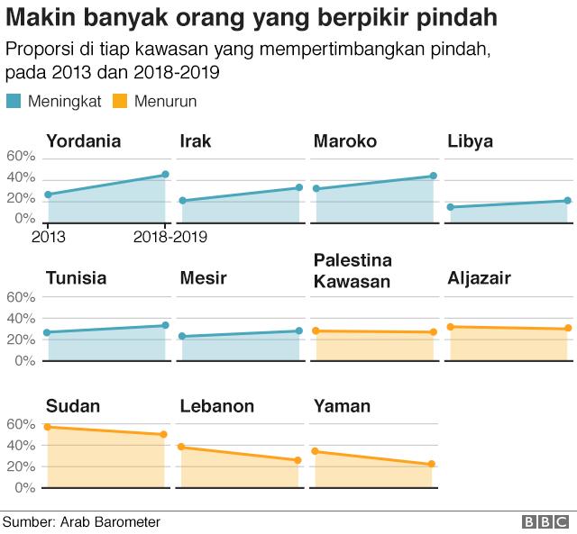 Grafik menunjukkan bahwa proporsi orang yang pernah berpikir untuk pindah meningkat di 6 dari 11 tempat yang disurvei, dibandingkan 2013.