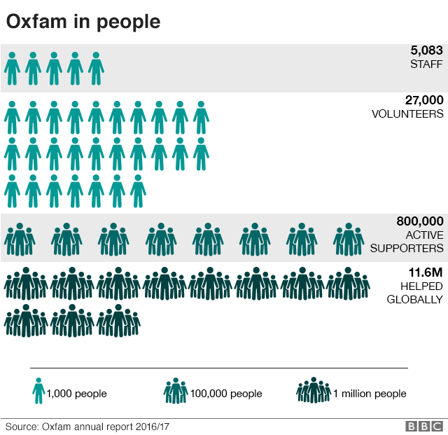 chart showing Oxfam people