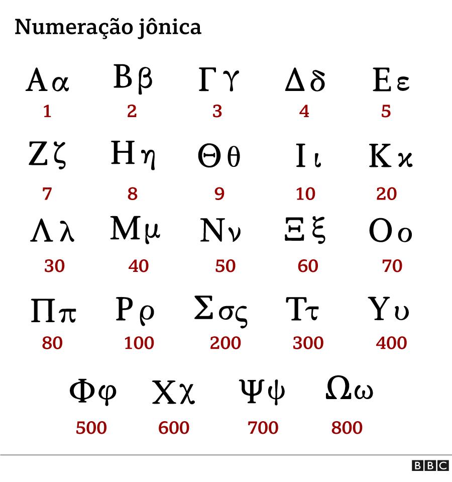 Números jônicos